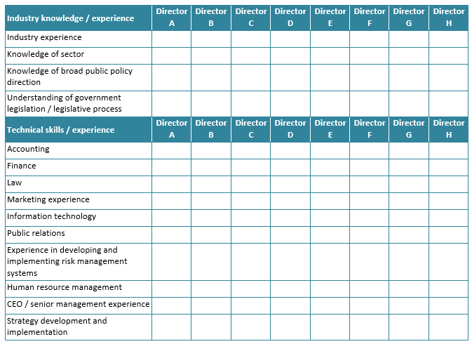 Board skills competency matrix 1